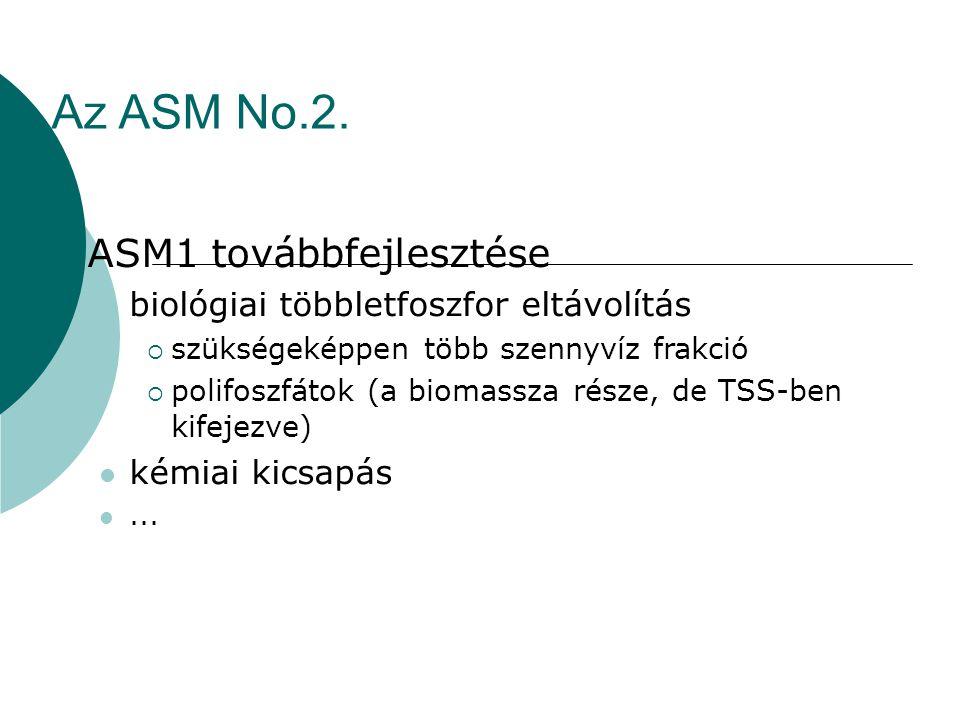 Az ASM No.2.  ASM1 továbbfejlesztése biológiai többletfoszfor eltávolítás  szükségeképpen több szennyvíz frakció  polifoszfátok (a biomassza része,