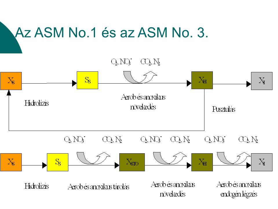 Nitrogén frakciók meghatározása (becsléssel) S ND =(C TKN -S NH -S NI -X NI -S Nbiomassza )·(1-C XTKN ) X ND =(C TKN -S NH -S NI -X NI -S Nbiomassza )·C XTKN C TKN a szennyvíz összes Kjeldahl-nitrogén koncentrációja S NI oldott inert TKN frakció: (S NI = C TKN ·f NI ) (mgN·L -1 ) X NI partikulált inert TKN frakció: ((X NI = f IPN ·f IP ·C KOI ) (mgN·L -1 ) f IPN : a N:KOI arány szennyvíz inert partikulált KOI-jára vonatkoztatva (-) f IP : a szennyvíz partikulált inert szervesanyag (KOI) frakciója (-) C KOI szennyvíz KOI koncentráció (mg·L -1 ) S Nbiomassza =Σ·X B ·(f BA +f BH ) X B a szennyvíz biomassza koncentrációja (mgKOI·L -1 ) C XTKN a szennyvíz partikulált TKN koncentrációja (mgN·L -1 ), azaz C XTKN =C TKN -C STKN