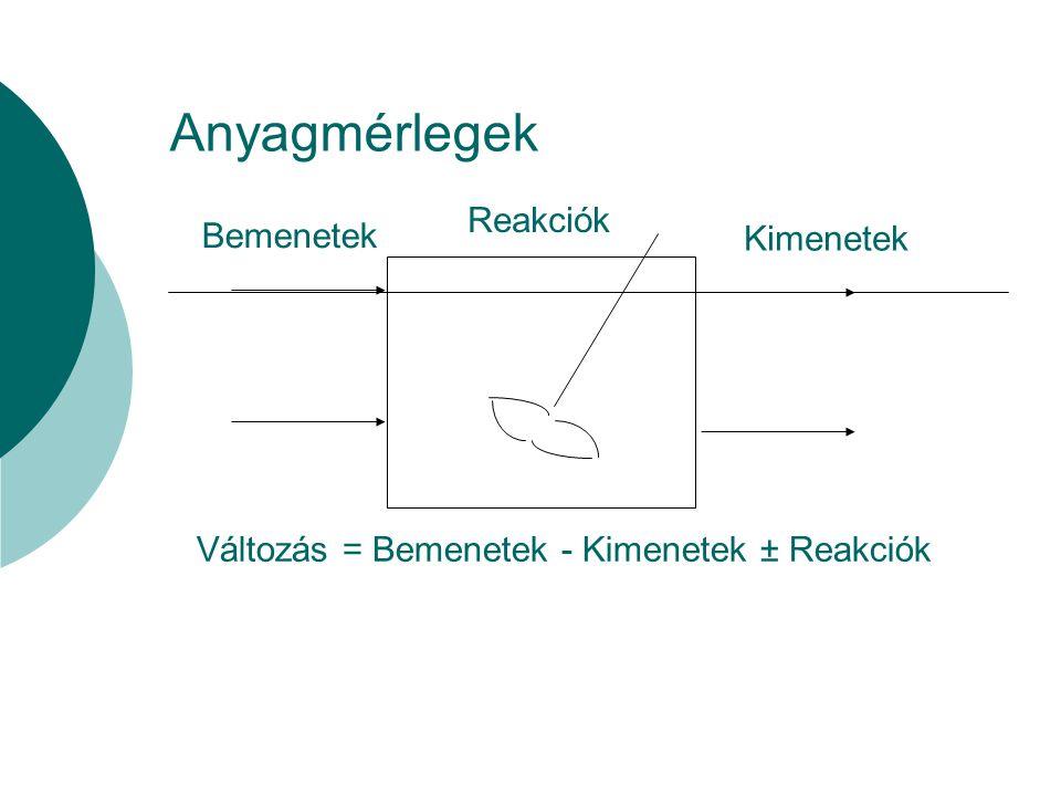 Peterson Mátrix Kinetikai paraméterek Folyamatosság Komponens i j Eljárás 1 Xb 2 Ss 3 So Foly.