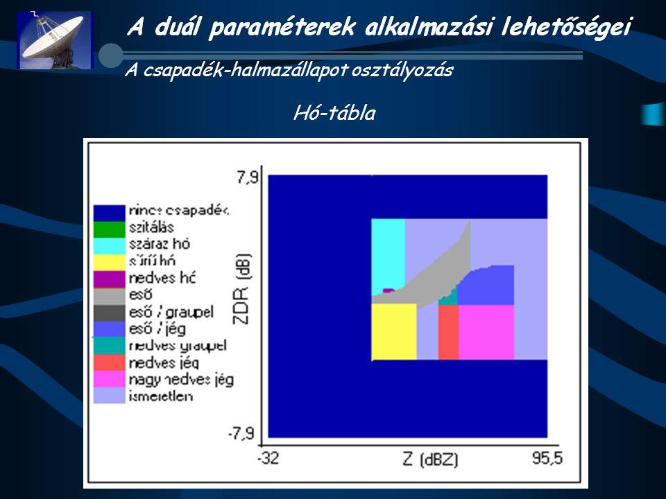 A csapadék-halmazállapot osztályozás Hó-tábla