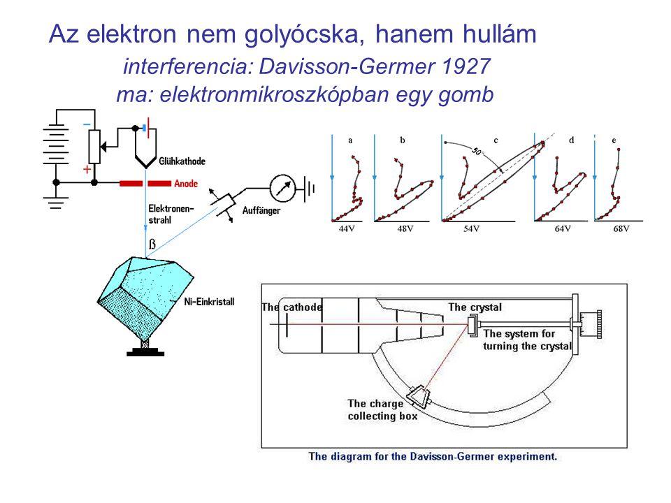 tárgylencse képsík d ϑ n λ = d sin ϑ (Bragg) fókuszsík (Fourier-sík) ϑ λ = h / p = h / (mv)