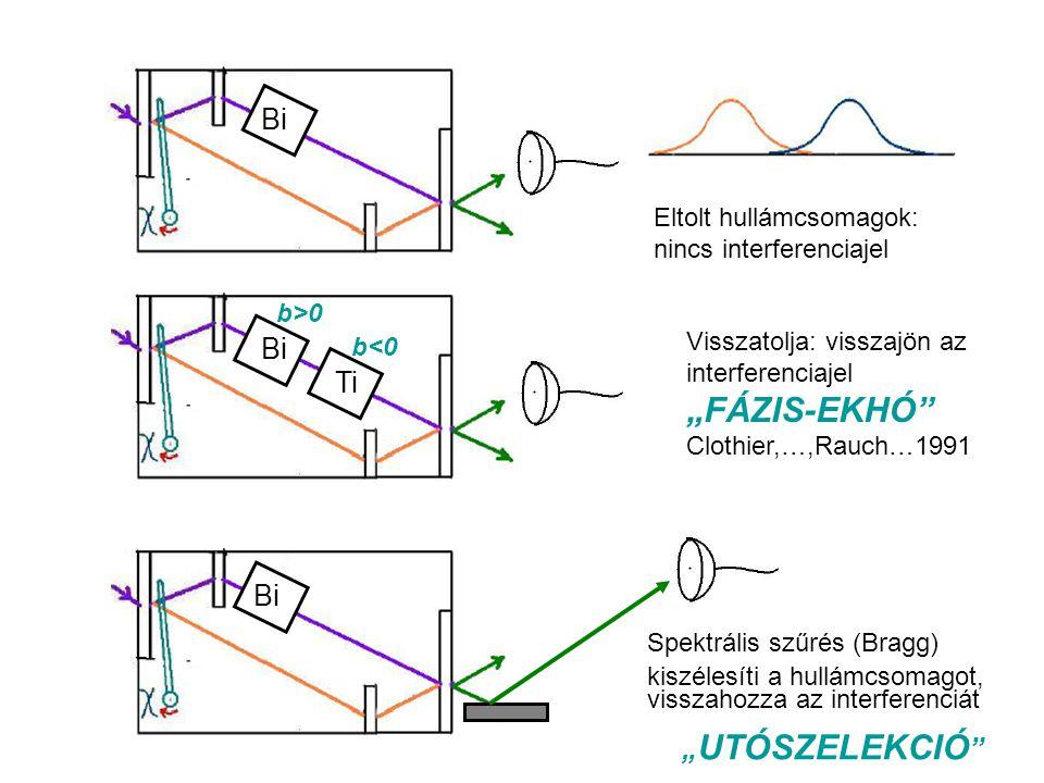 """Bi Eltolt hullámcsomagok: nincs interferenciajel Bi Ti Visszatolja: visszajön az interferenciajel """"FÁZIS-EKHÓ Clothier,…,Rauch…1991 Spektrális szűrés (Bragg) kiszélesíti a hullámcsomagot, visszahozza az interferenciát b<0b<0 b>0b>0 """" UTÓSZELEKCIÓ"""