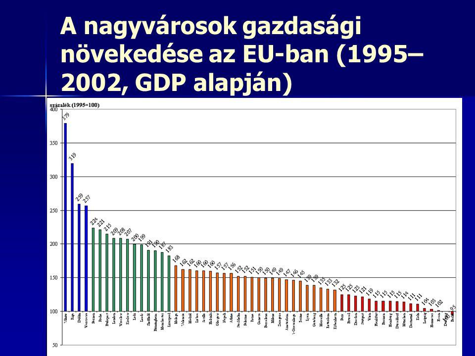 A nagyvárosok gazdasági növekedése az EU-ban (1995– 2002, GDP alapján)
