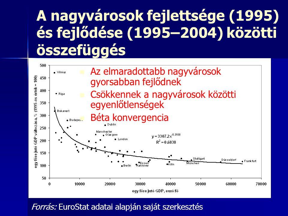 A nagyvárosok fejlettsége (1995) és fejlődése (1995–2004) közötti összefüggés Forrás: EuroStat adatai alapján saját szerkesztés Az elmaradottabb nagyv
