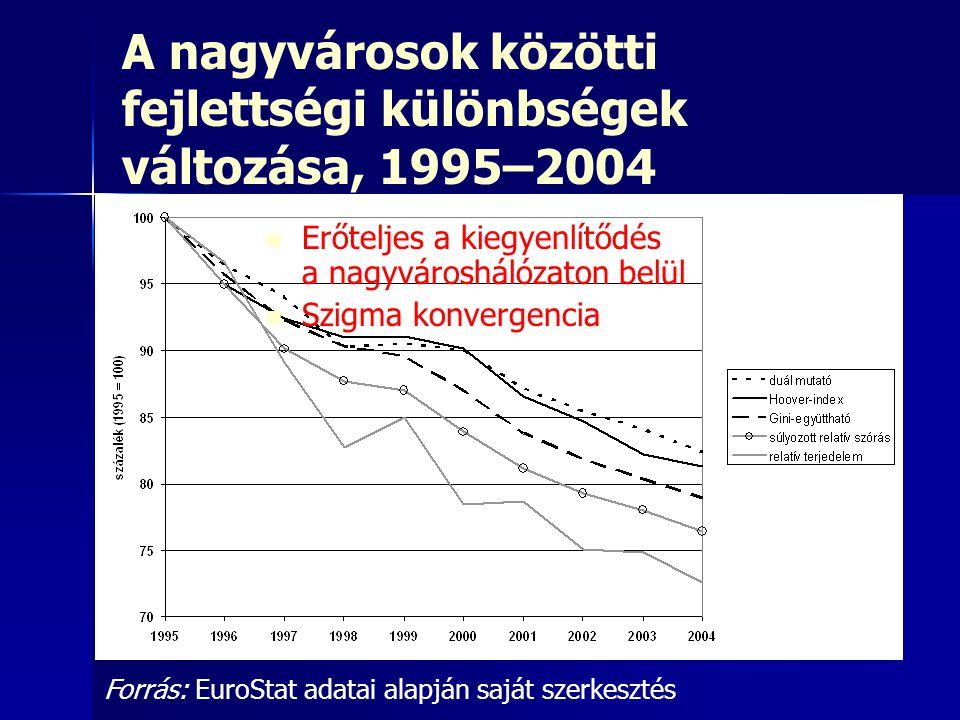 A nagyvárosok közötti fejlettségi különbségek változása, 1995–2004 Forrás: EuroStat adatai alapján saját szerkesztés Erőteljes a kiegyenlítődés a nagy