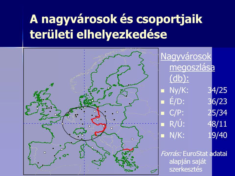 A nagyvárosok és csoportjaik területi elhelyezkedése Nagyvárosok megoszlása (db): Ny/K:34/25 É/D: 36/23 C/P: 25/34 R/Ú: 48/11 N/K: 19/40 Forrás: EuroS