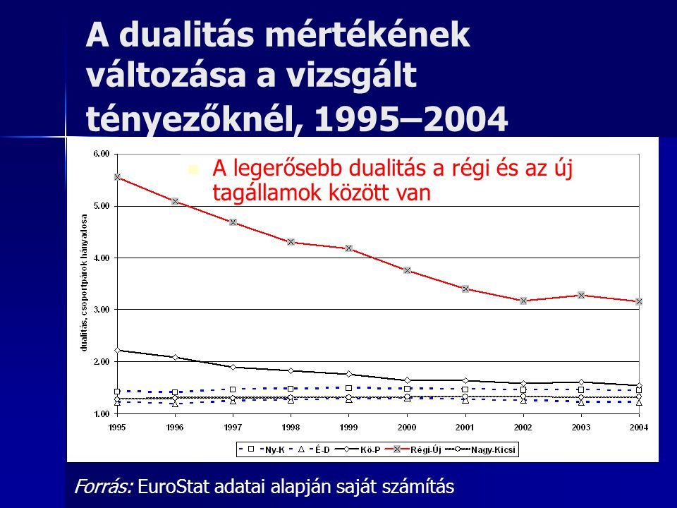 A dualitás mértékének változása a vizsgált tényezőknél, 1995–2004 Forrás: EuroStat adatai alapján saját számítás A legerősebb dualitás a régi és az új