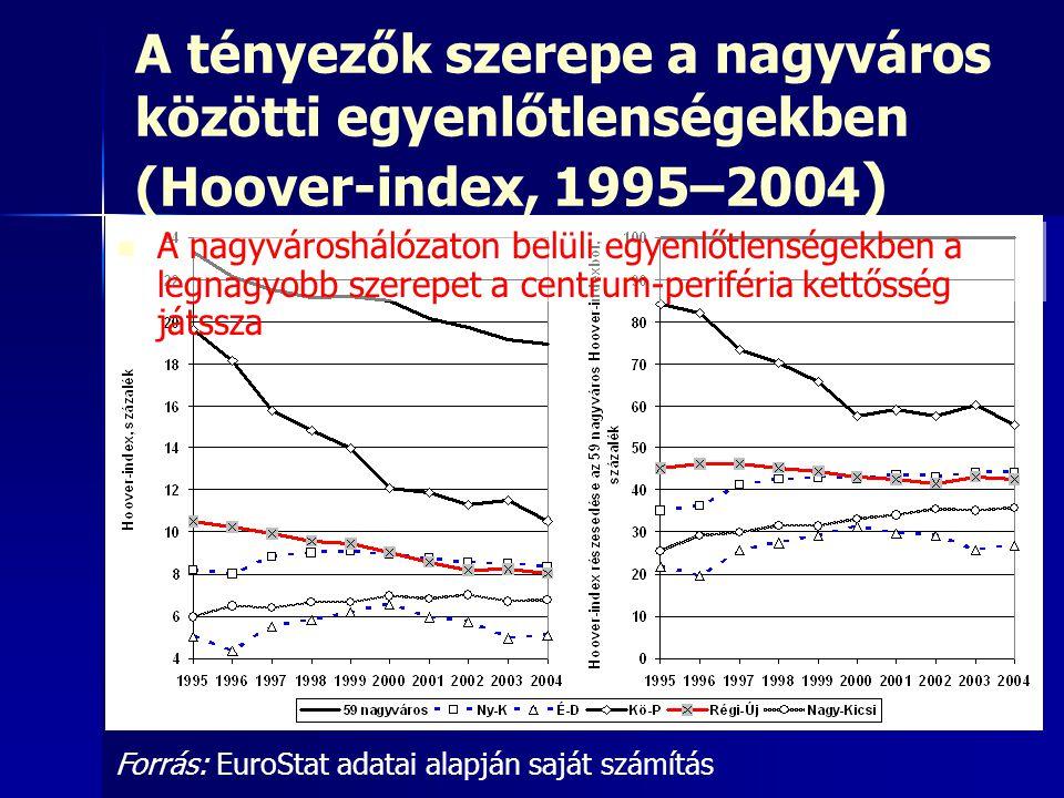 A tényezők szerepe a nagyváros közötti egyenlőtlenségekben (Hoover-index, 1995–2004 ) Forrás: EuroStat adatai alapján saját számítás A nagyvároshálóza