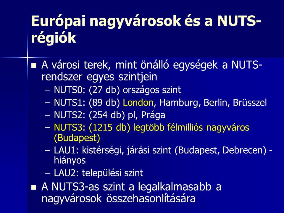Az Európai Unió 59 félmillió főnél népesebb nagyvárosa és NUTS3-as régióik Alsóbb szinteken egy nagyváros több NUTS egységből is állhat (London, Párizs) Néha a NUTS3-as szint is túl nagy (Fro., Spo.)