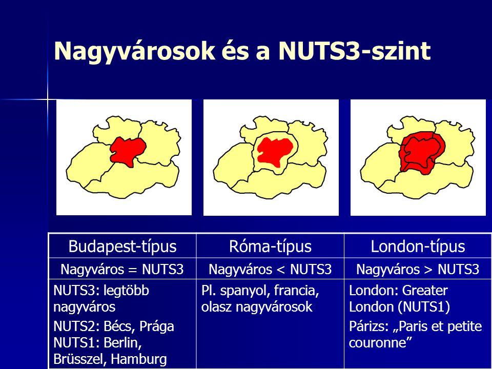 Nagyvárosok és a NUTS3-szint Budapest-típusRóma-típusLondon-típus Nagyváros = NUTS3Nagyváros < NUTS3Nagyváros > NUTS3 NUTS3: legtöbb nagyváros NUTS2: