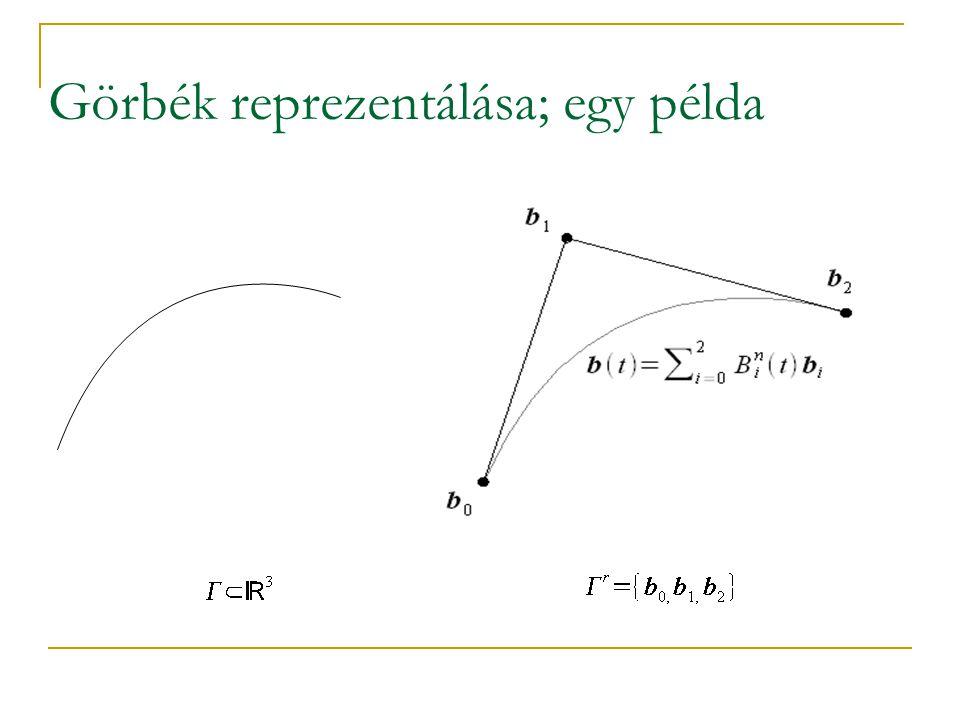 Görbék és felületek A görbék és felületek reprezentációja tehát függ attól, hogy milyen sémák segítségével számítjuk ki a tényleges térbeli objektumokat Ha növeljük a tárolt információk rendjét, akkor csökken a tárolandó pontok száma