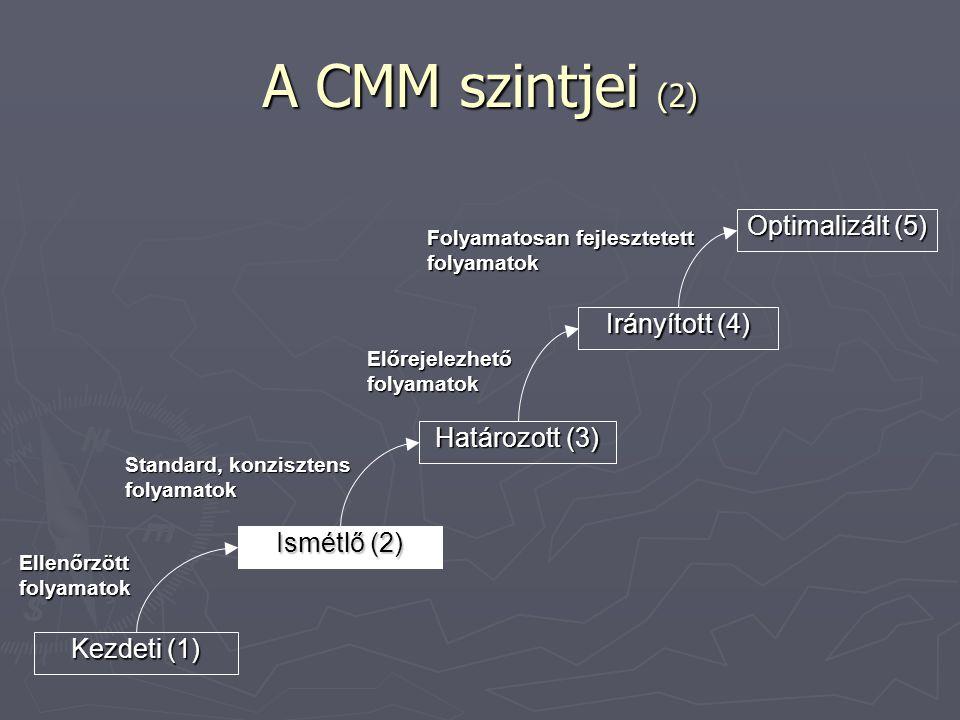 A CMM szintjei (2) Kezdeti (1) Ismétlő (2) Határozott (3) Irányított (4) Optimalizált (5) Ellenőrzött folyamatok Standard, konzisztens folyamatok Előr