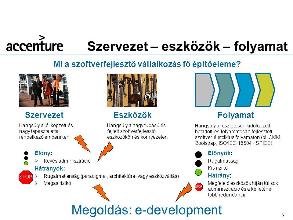 8 Szervezet – eszközök – folyamat Mi a szoftverfejlesztő vállalkozás fő építőeleme.