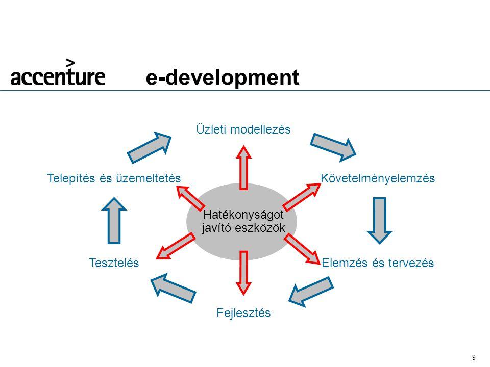 9 e-development Üzleti modellezés Telepítés és üzemeltetés Tesztelés Fejlesztés Elemzés és tervezés Követelményelemzés Hatékonyságot javító eszközök