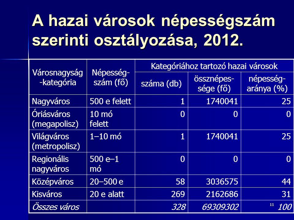 11 A hazai városok népességszám szerinti osztályozása, 2012. Városnagyság -kategória Népesség- szám (fő) Kategóriához tartozó hazai városok száma (db)