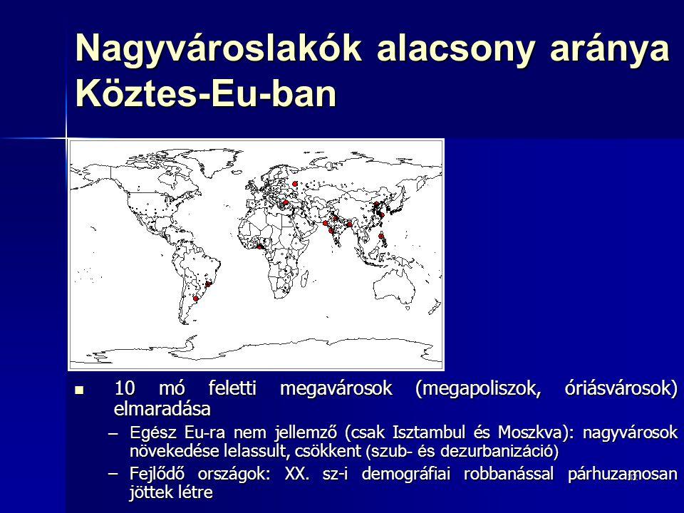 32 Nagyvároslakók alacsony aránya Köztes-Eu-ban 10 mó feletti megavárosok (megapoliszok, óriásvárosok) elmaradása 10 mó feletti megavárosok (megapoliszok, óriásvárosok) elmaradása –Egész Eu - r a nem jellemző (csak Isztambul és Moszkva): nagyvárosok növekedése lelassult, csökkent (szub- és dezurbanizáció) –Fejlődő országok: XX.