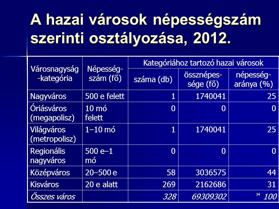 34 A hazai városok népességszám szerinti osztályozása, 2012. Városnagyság -kategória Népesség- szám (fő) Kategóriához tartozó hazai városok száma (db)
