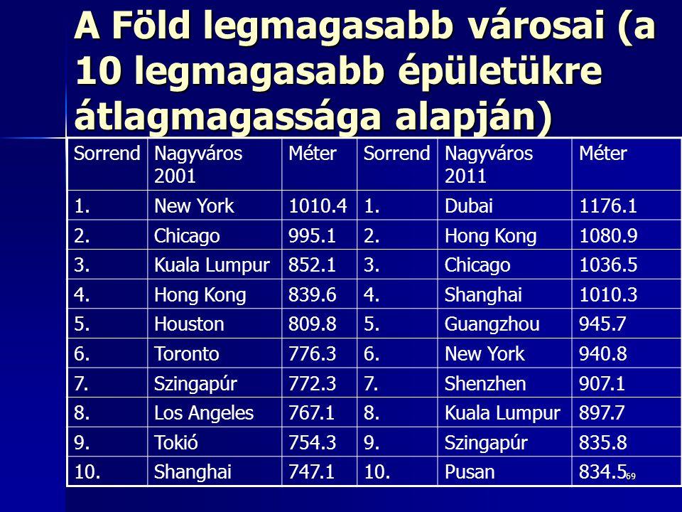 69 A Föld legmagasabb városai (a 10 legmagasabb épületükre átlagmagassága alapján) SorrendNagyváros 2001 MéterSorrendNagyváros 2011 Méter 1.New York1010.41.Dubai1176.1 2.Chicago995.12.Hong Kong1080.9 3.Kuala Lumpur852.13.Chicago1036.5 4.Hong Kong839.64.Shanghai1010.3 5.Houston809.85.Guangzhou945.7 6.Toronto776.36.New York940.8 7.Szingapúr772.37.Shenzhen907.1 8.Los Angeles767.18.Kuala Lumpur897.7 9.Tokió754.39.Szingapúr835.8 10.Shanghai747.110.Pusan834.5