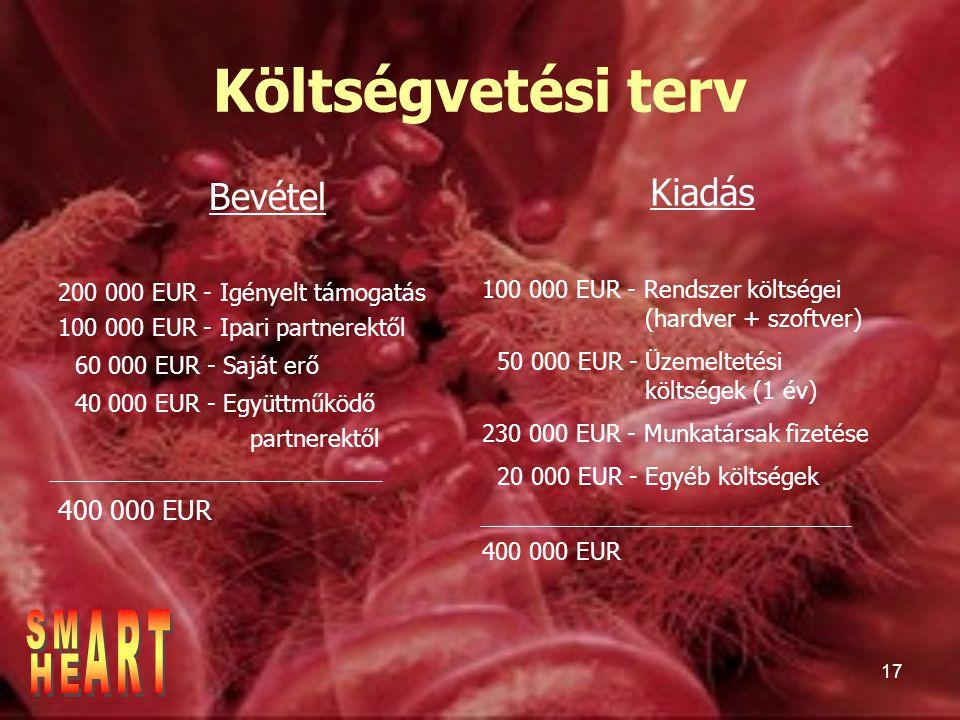 17 Költségvetési terv Bevétel 200 000 EUR - Igényelt támogatás 100 000 EUR - Ipari partnerektől 60 000 EUR - Saját erő 40 000 EUR - Együttműködő partnerektől 400 000 EUR Kiadás 100 000 EUR - Rendszer költségei (hardver + szoftver) 50 000 EUR - Üzemeltetési költségek (1 év) 230 000 EUR - Munkatársak fizetése 20 000 EUR - Egyéb költségek 400 000 EUR