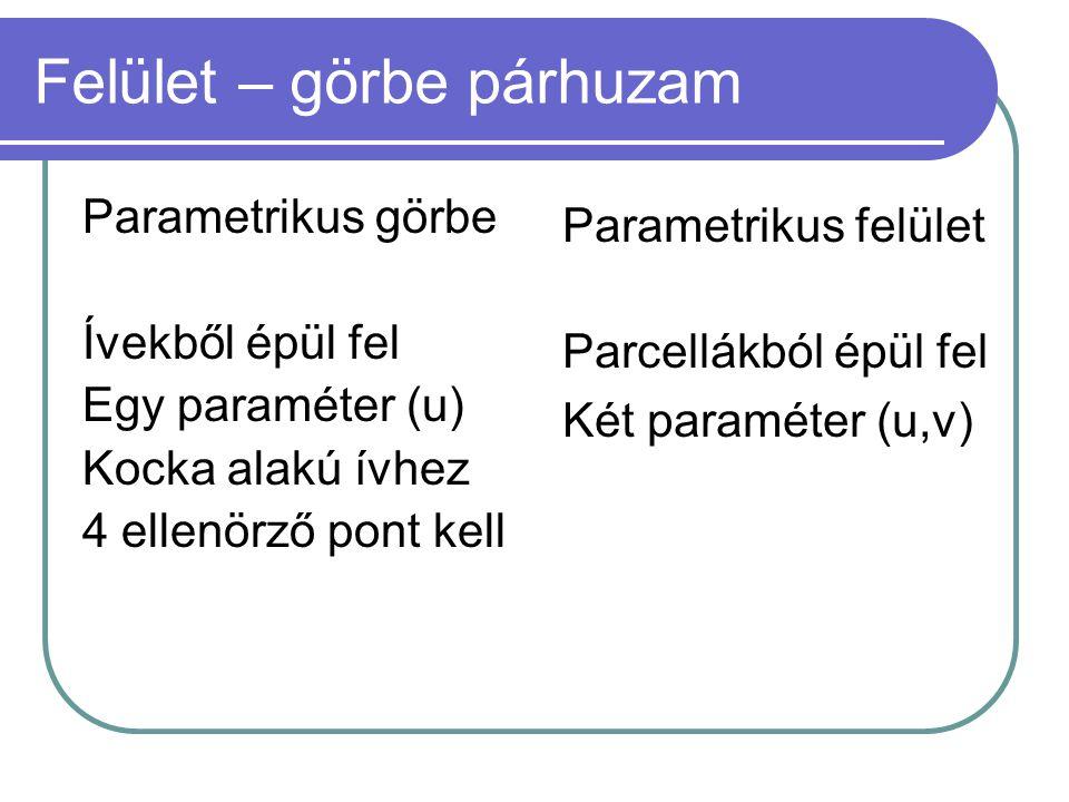 Felület – görbe párhuzam Parametrikus görbe Ívekből épül fel Egy paraméter (u) Kocka alakú ívhez 4 ellenörző pont kell Parametrikus felület Parcellákból épül fel Két paraméter (u,v)