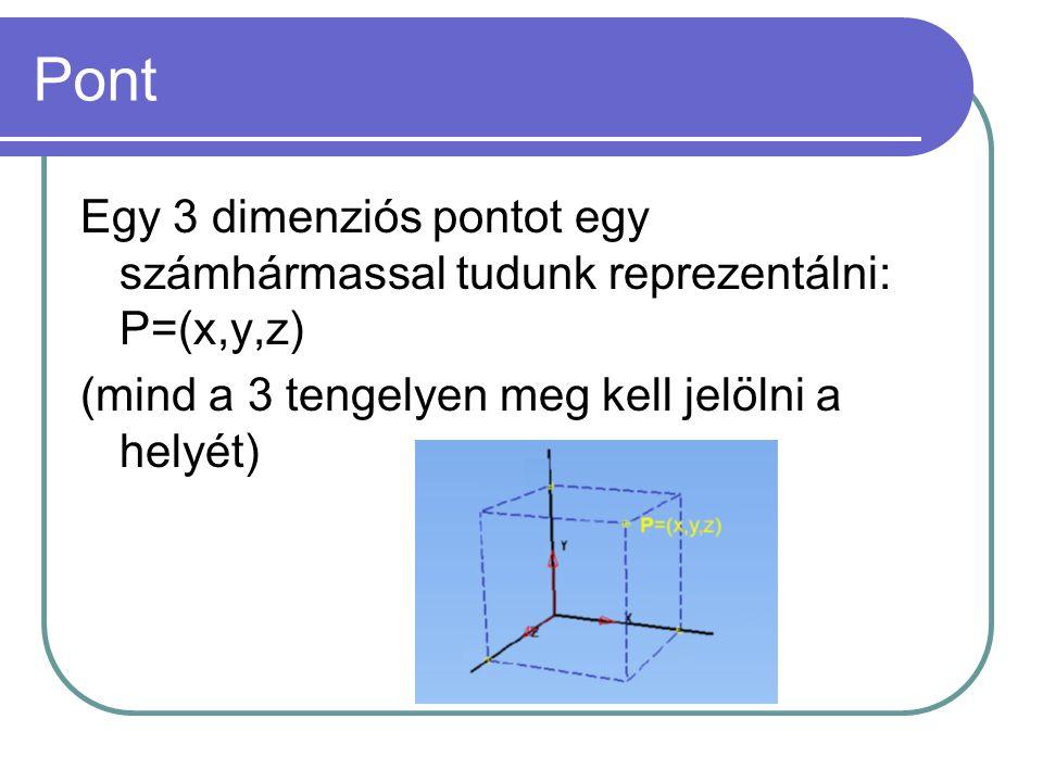 Pont Egy 3 dimenziós pontot egy számhármassal tudunk reprezentálni: P=(x,y,z) (mind a 3 tengelyen meg kell jelölni a helyét)