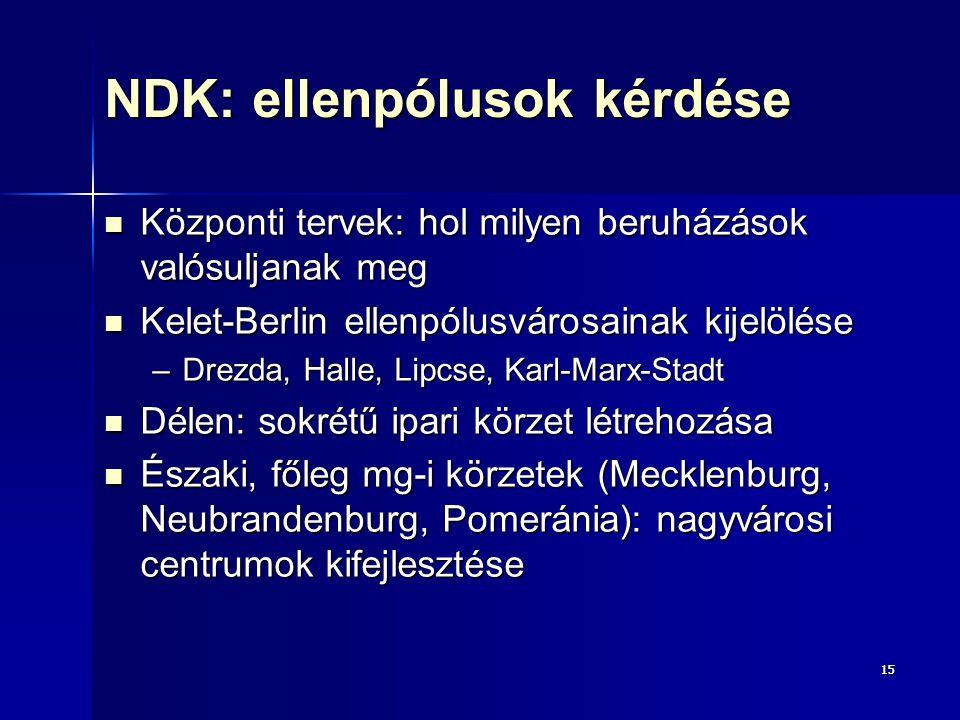 1515 NDK: ellenpólusok kérdése Központi tervek: hol milyen beruházások valósuljanak meg Központi tervek: hol milyen beruházások valósuljanak meg Kelet-Berlin ellenpólusvárosainak kijelölése Kelet-Berlin ellenpólusvárosainak kijelölése –Drezda, Halle, Lipcse, Karl-Marx-Stadt Délen: sokrétű ipari körzet létrehozása Délen: sokrétű ipari körzet létrehozása Északi, főleg mg-i körzetek (Mecklenburg, Neubrandenburg, Pomeránia): nagyvárosi centrumok kifejlesztése Északi, főleg mg-i körzetek (Mecklenburg, Neubrandenburg, Pomeránia): nagyvárosi centrumok kifejlesztése
