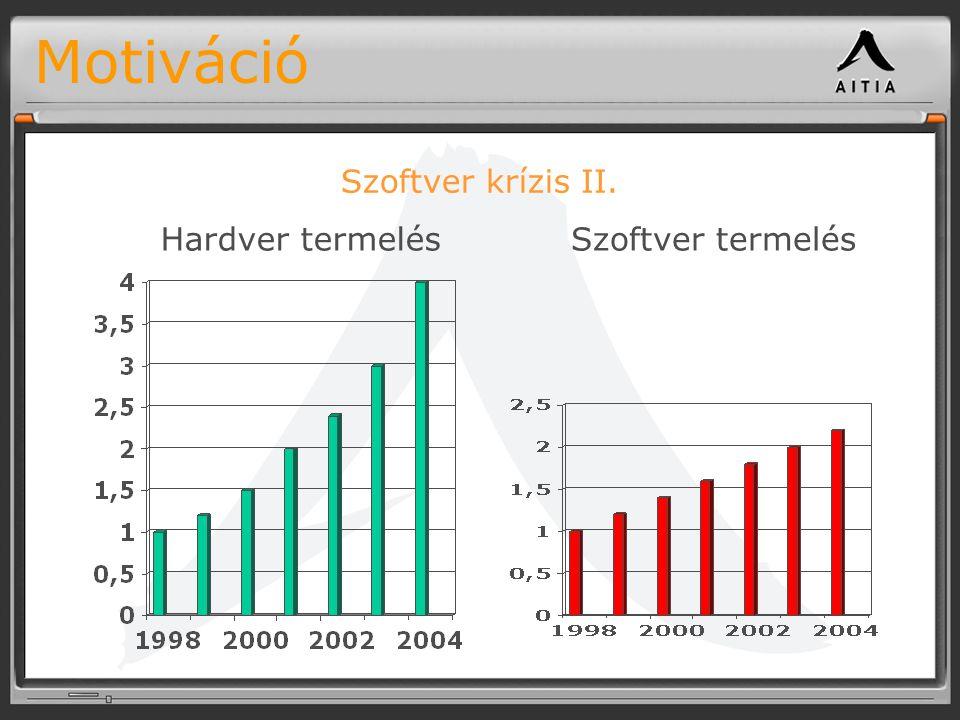 Motiváció Szoftver krízis II. Hardver termelésSzoftver termelés