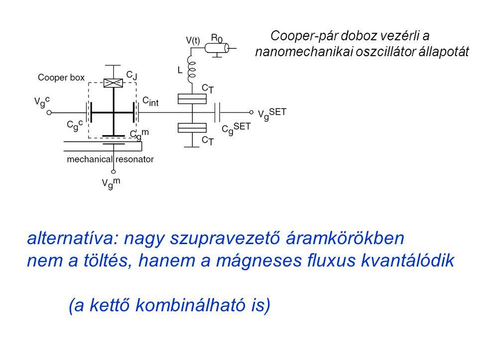 Cooper-pár doboz vezérli a nanomechanikai oszcillátor állapotát alternatíva: nagy szupravezető áramkörökben nem a töltés, hanem a mágneses fluxus kvantálódik (a kettő kombinálható is)