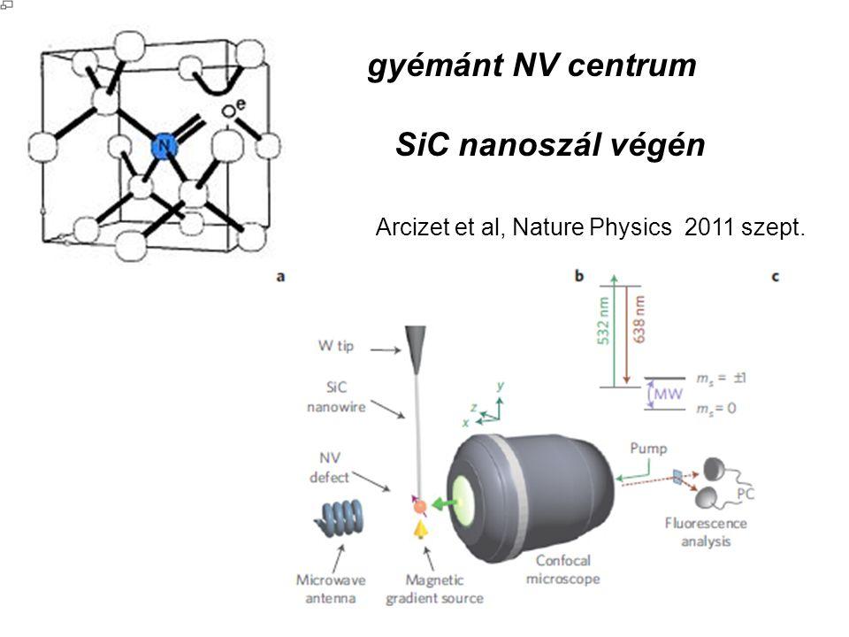 gyémánt NV centrum SiC nanoszál végén Arcizet et al, Nature Physics 2011 szept.