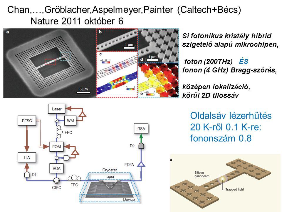 Chan,…,Gröblacher,Aspelmeyer,Painter (Caltech+Bécs) Nature 2011 október 6 Si fotonikus kristály hibrid szigetelő alapú mikrochipen, foton (200THz) ÉS fonon (4 GHz) Bragg-szórás, középen lokalizáció, körül 2D tilossáv Oldalsáv lézerhűtés 20 K-ről 0.1 K-re: fononszám 0.8