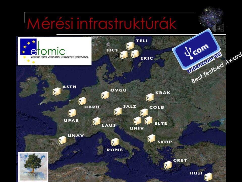 2008.10.11.Laki sándor - TDK 7vége12 Mérési infrastruktúrák Best Testbed Award