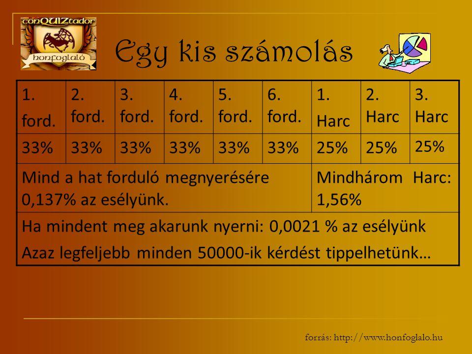 forrás: http://www.honfoglalo.hu Egy kis számolás 1.