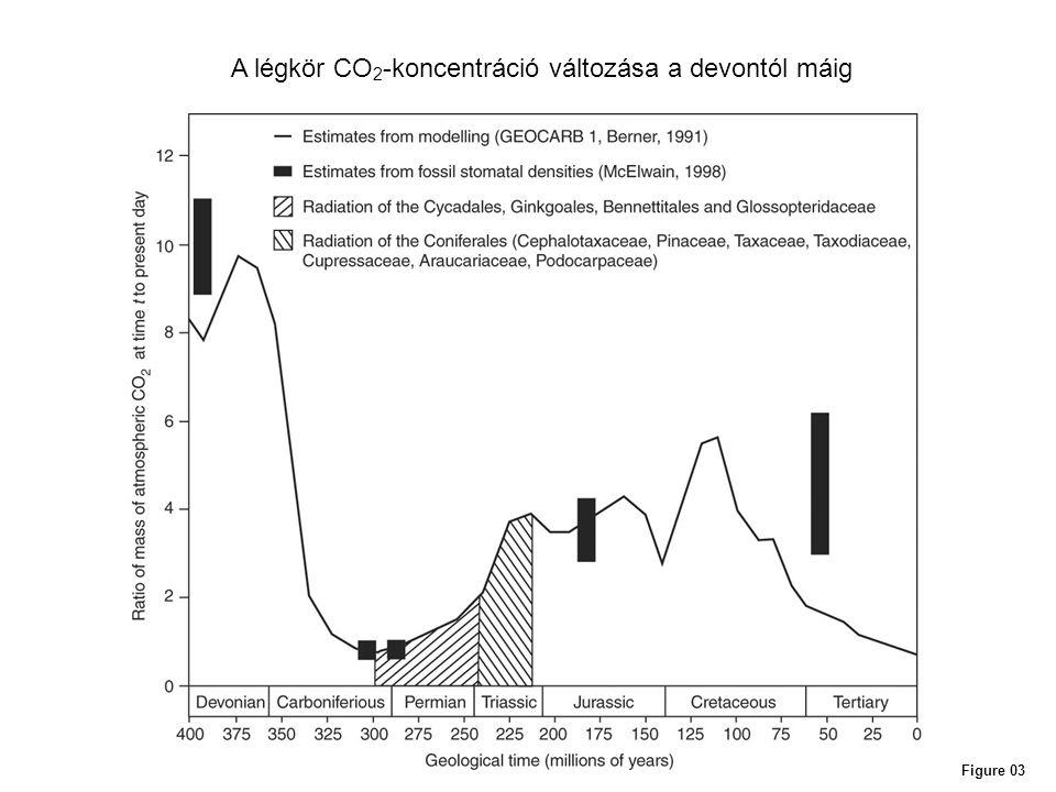 Figure 03 A légkör CO 2 -koncentráció változása a devontól máig