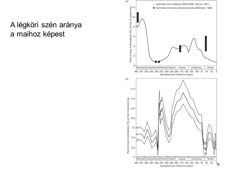 Figure 04 A légköri szén aránya a maihoz képest