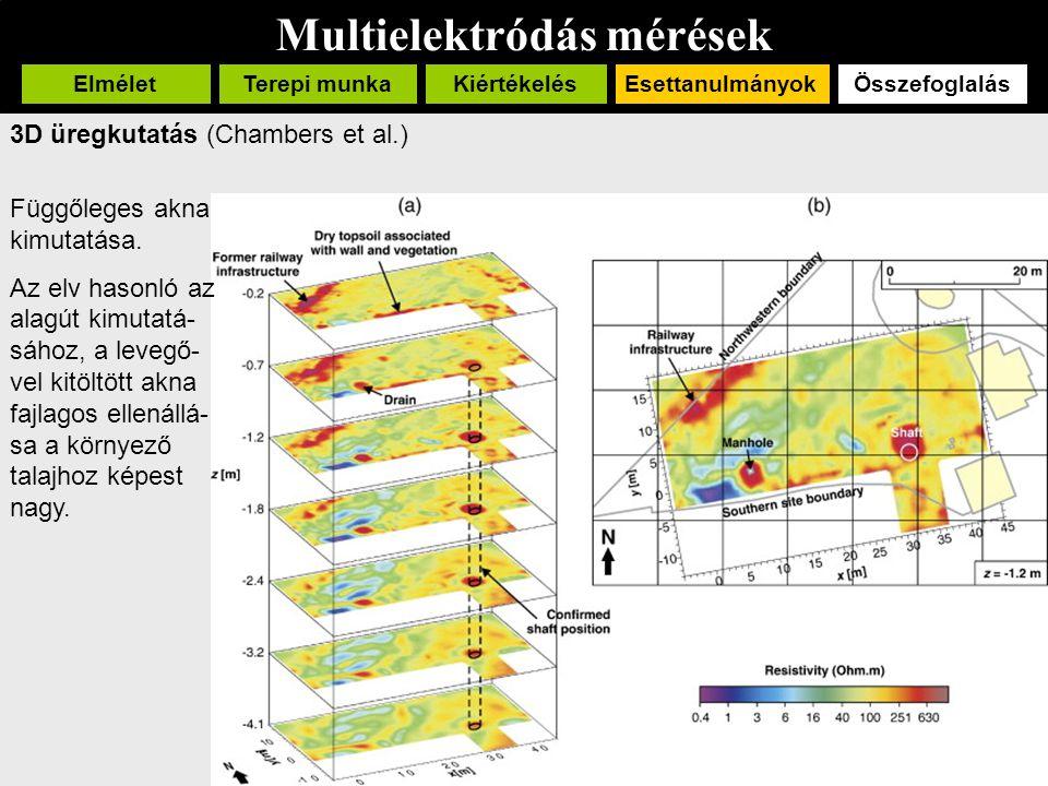 Multielektródás mérések ElméletTerepi munka EsettanulmányokÖsszefoglalásKiértékelés 3D üregkutatás (Chambers et al.) Függőleges akna kimutatása. Az el