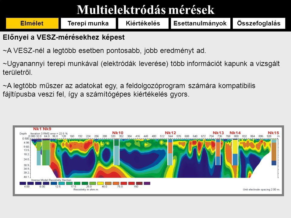 Multielektródás mérések ElméletTerepi munka EsettanulmányokÖsszefoglalásKiértékelés Előnyei a VESZ-mérésekhez képest ~A VESZ-nél a legtöbb esetben pontosabb, jobb eredményt ad.