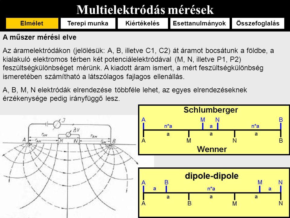 Multielektródás mérések ElméletTerepi munka EsettanulmányokÖsszefoglalásKiértékelés Régészeti kutatás (Raáb, Lenkey) Mágneses mérések alapján 2D geoelektromos szelvények kitűzése  a mágneses anomáliák közül az 1-es számmal jelzett anomália egy feltárt római úthoz tartozik.