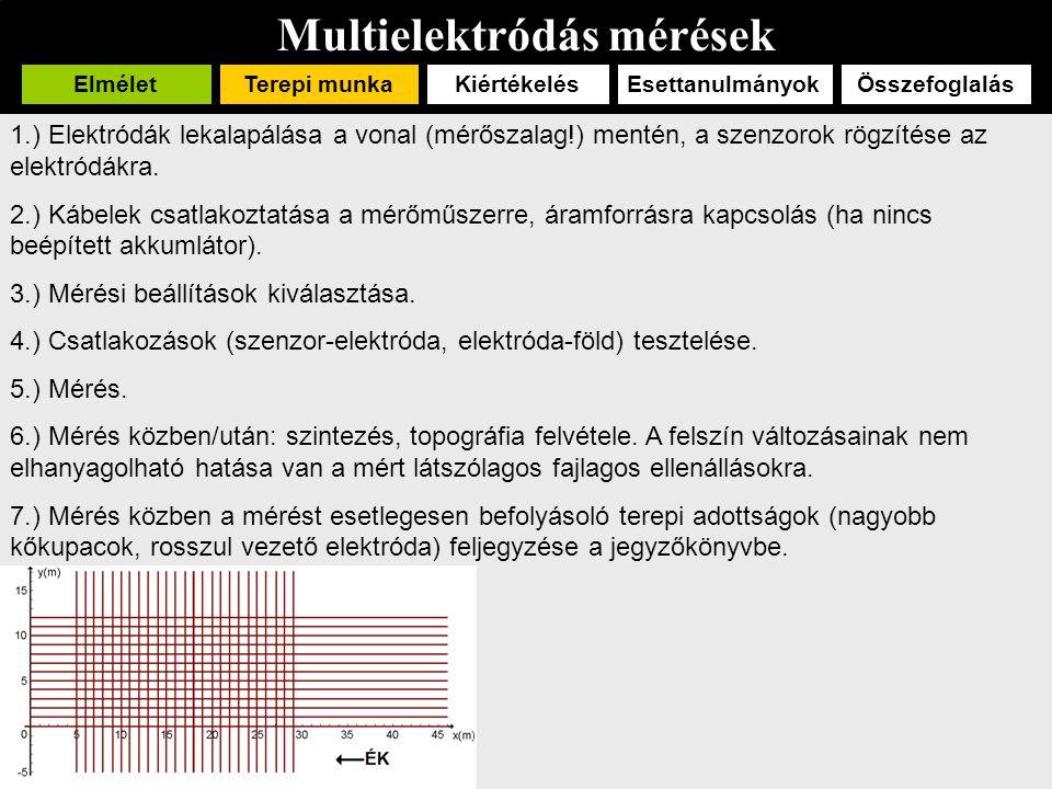 Multielektródás mérések ElméletTerepi munka EsettanulmányokÖsszefoglalásKiértékelés Az inverziós program a látszólagos fajlagos ellenállásokból valós fajlagos ellenállásokat számol, miközben egy, a mélységgel csökkenő felbontású modellt állít elő.