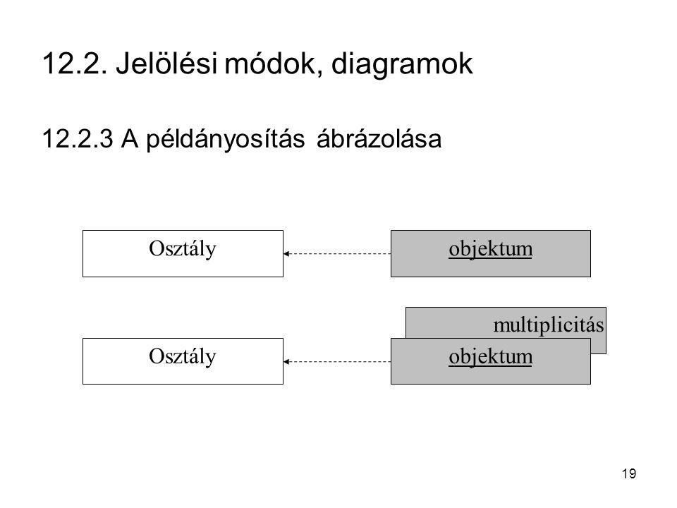 19 12.2. Jelölési módok, diagramok 12.2.3 A példányosítás ábrázolása multiplicitás Osztályobjektum Osztályobjektum