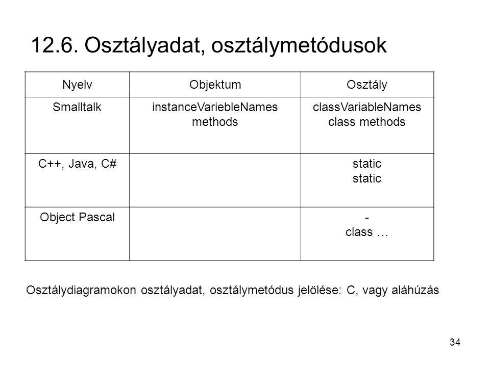 34 12.6. Osztályadat, osztálymetódusok NyelvObjektumOsztály SmalltalkinstanceVariebleNames methods classVariableNames class methods C++, Java, C#stati
