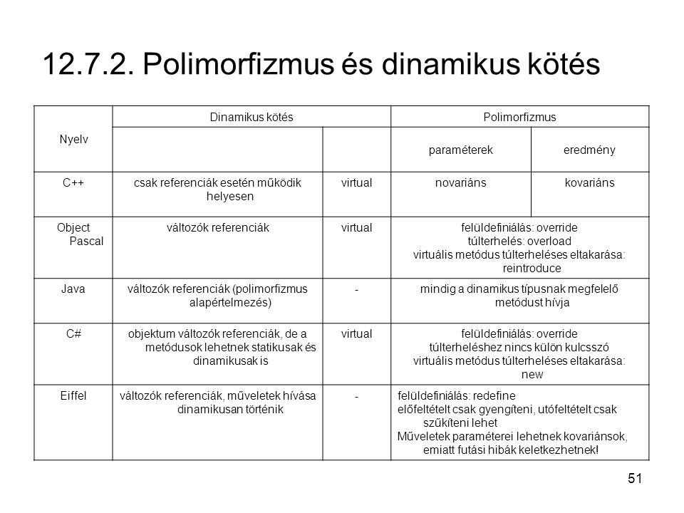 51 12.7.2. Polimorfizmus és dinamikus kötés Nyelv Dinamikus kötésPolimorfizmus paraméterekeredmény C++csak referenciák esetén működik helyesen virtual