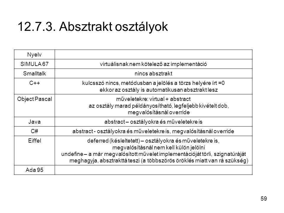 59 12.7.3. Absztrakt osztályok Nyelv SIMULA 67virtuálisnak nem kötelező az implementáció Smalltalknincs absztrakt C++kulcsszó nincs, metódusban a jelö