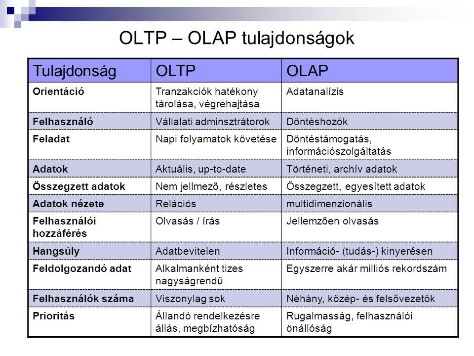OLTP – OLAP tulajdonságok TulajdonságOLTPOLAP OrientációTranzakciók hatékony tárolása, végrehajtása Adatanalízis FelhasználóVállalati adminsztrátorokD