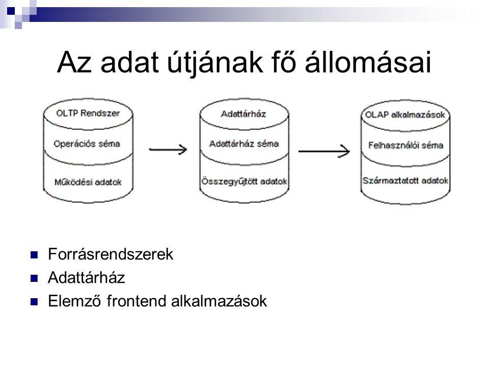 Az adat útjának fő állomásai Forrásrendszerek Adattárház Elemző frontend alkalmazások
