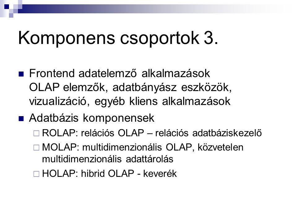 Komponens csoportok 3. Frontend adatelemző alkalmazások OLAP elemzők, adatbányász eszközök, vizualizáció, egyéb kliens alkalmazások Adatbázis komponen