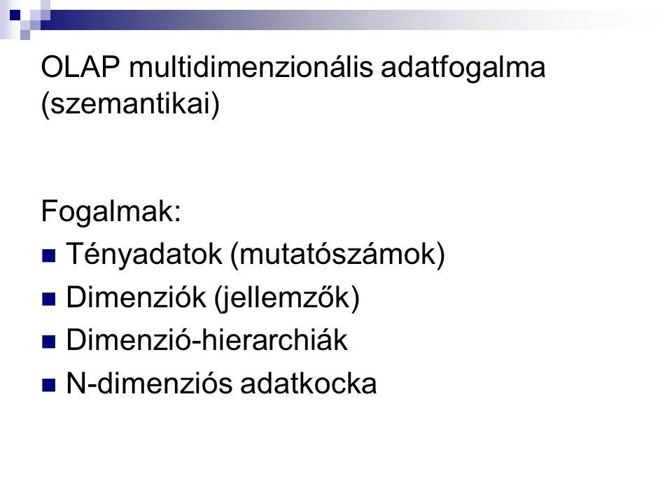 OLAP multidimenzionális adatfogalma (szemantikai) Fogalmak: Tényadatok (mutatószámok) Dimenziók (jellemzők) Dimenzió-hierarchiák N-dimenziós adatkocka
