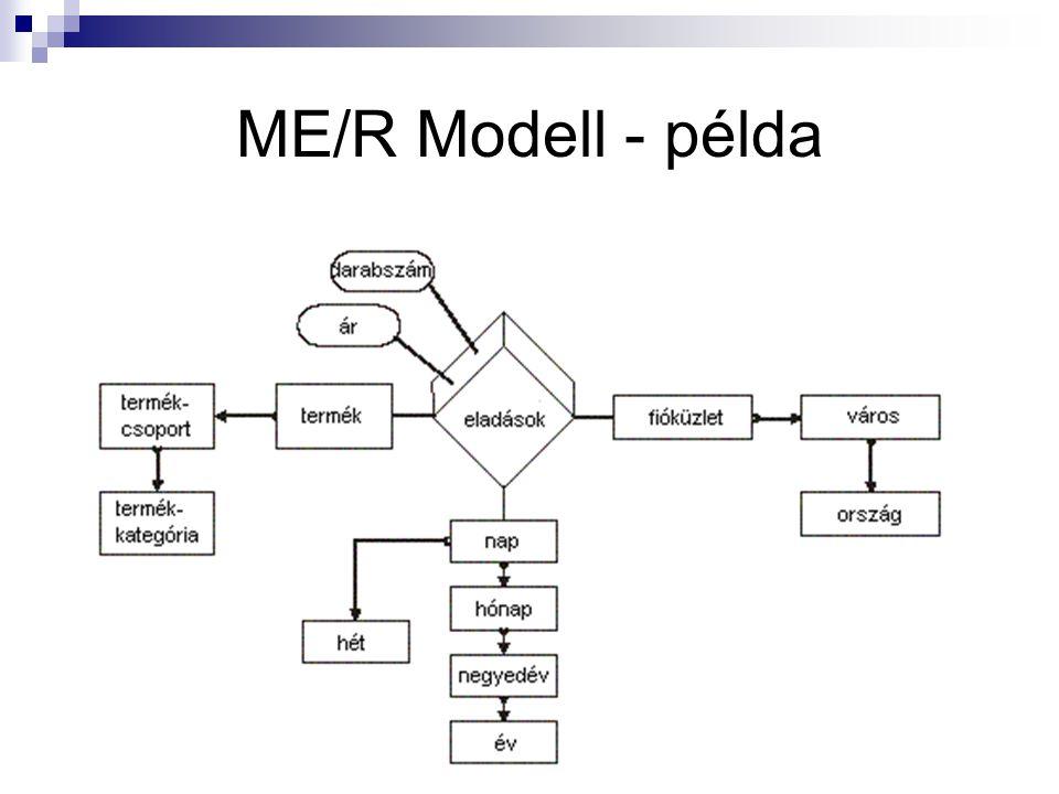ME/R Modell - példa