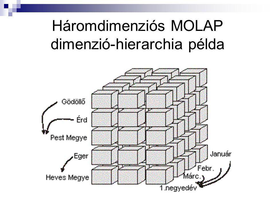 Háromdimenziós MOLAP dimenzió-hierarchia példa