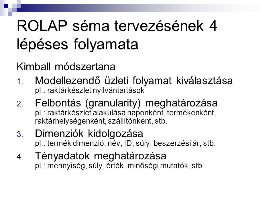 ROLAP séma tervezésének 4 lépéses folyamata Kimball módszertana 1. Modellezendő üzleti folyamat kiválasztása pl.: raktárkészlet nyilvántartások 2. Fel