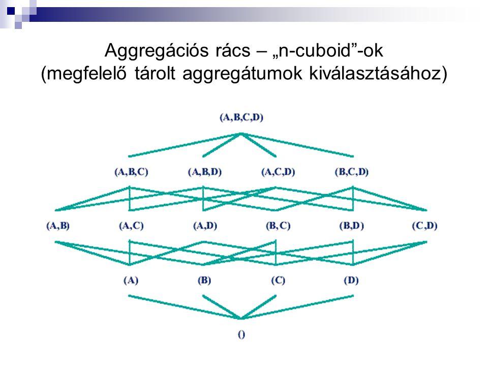 """Aggregációs rács – """"n-cuboid""""-ok (megfelelő tárolt aggregátumok kiválasztásához)"""